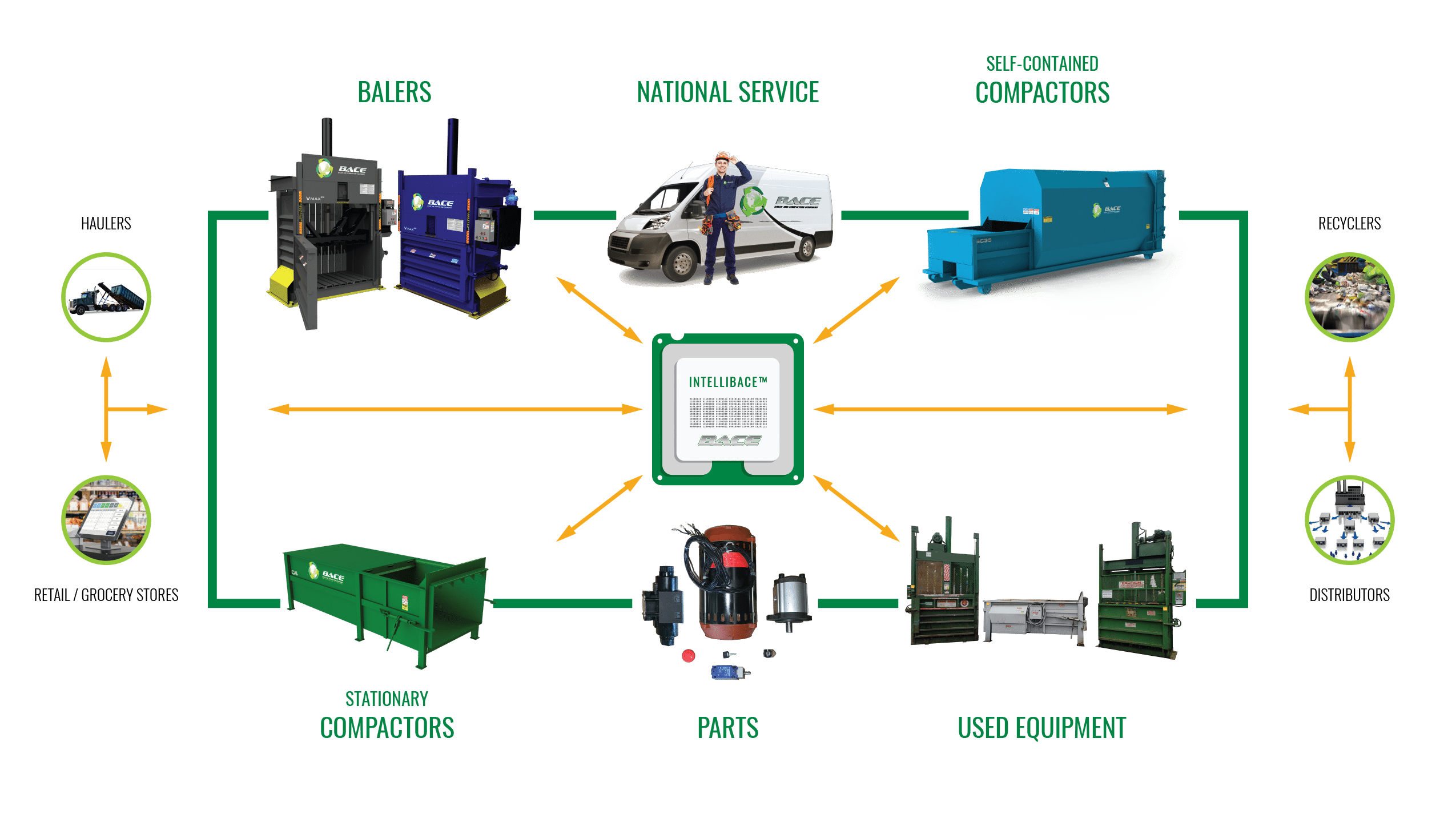 BACE: Baler and Compaction Ecosystem